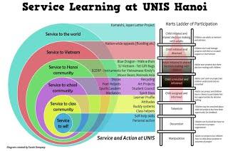 UNIS Hanoi Service